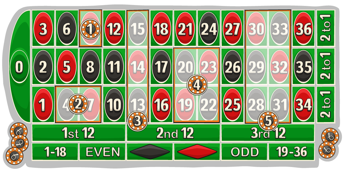 Roulette inside bets explained