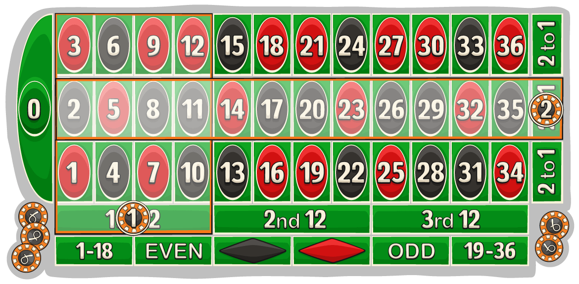 Roulette outside bets with columns and dozens