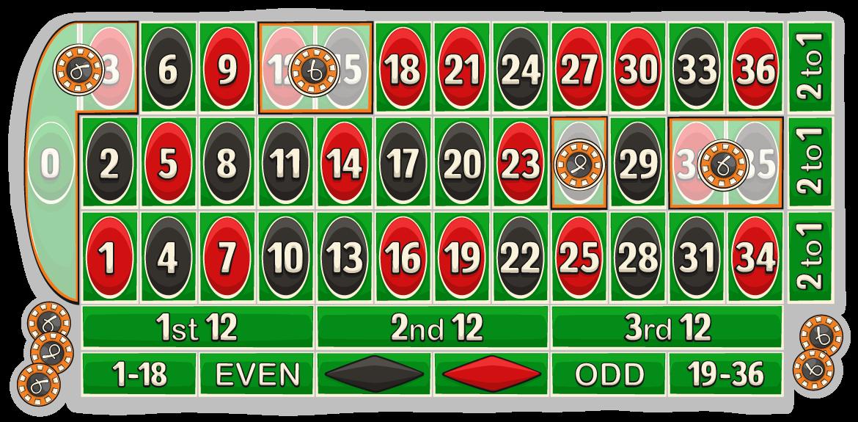 Roulette zero bet, aka jeu zero