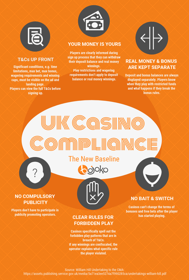 UK casino compliance - the new baseline infographic