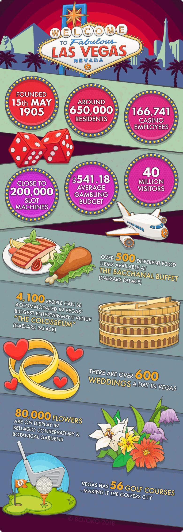 las-vegas-infograph1.png