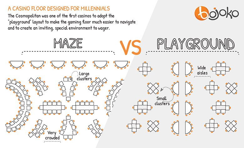 maze-vs-playground-casino-floor-design